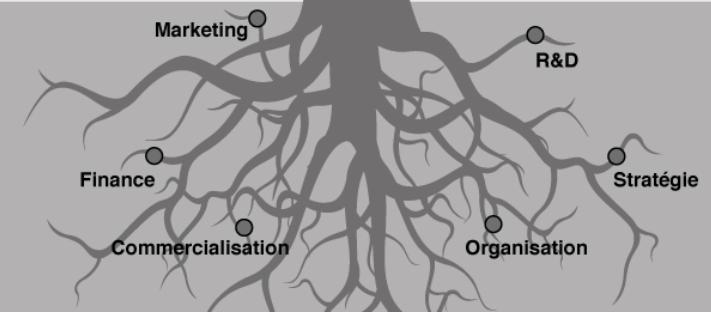 Les racines de la matrice ABS